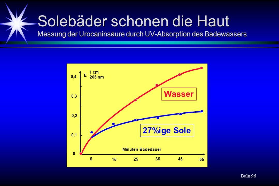 Baln 96 Solebäder schonen die Haut Messung der Urocaninsäure durch UV-Absorption des Badewassers Wasser 27%ige Sole 0,4 0,3 0,2 0,1 5 15 25 3545 55 Mi
