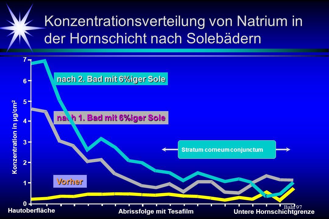 Baln 97 Konzentrationsverteilung von Natrium in der Hornschicht nach Solebädern Vorher nach 1. Bad mit 6%iger Sole nach 2. Bad mit 6%iger Sole Konzent