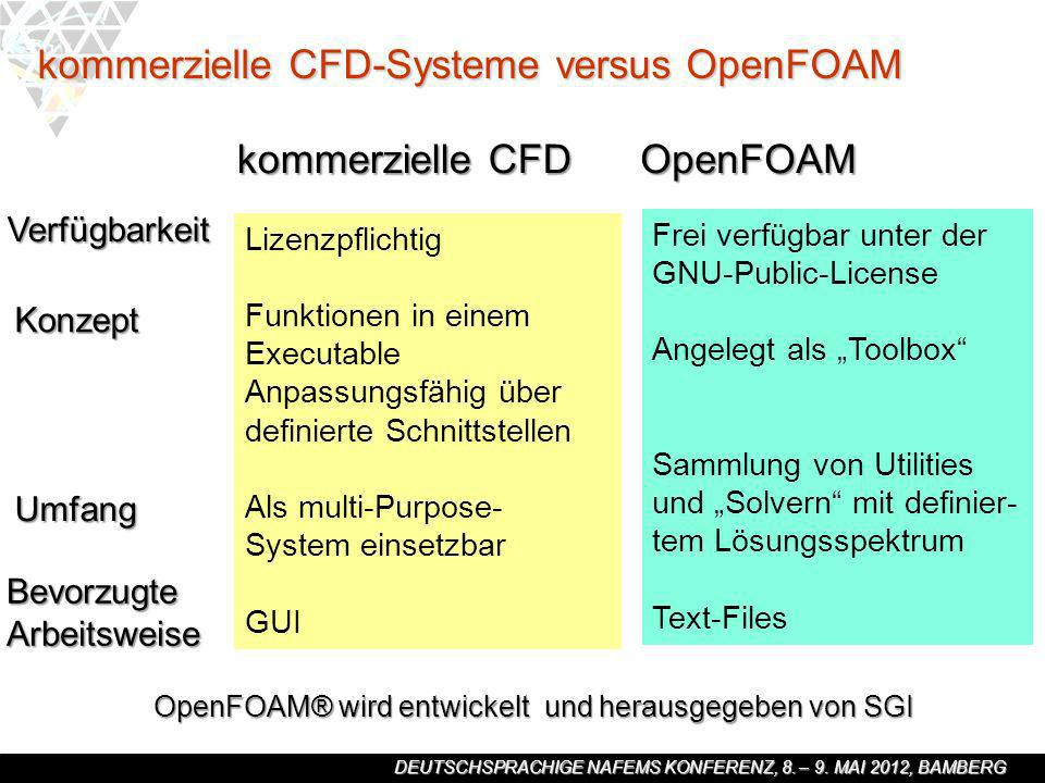 DEUTSCHSPRACHIGE NAFEMS KONFERENZ, 8. – 9. MAI 2012, BAMBERG kommerzielle CFD-Systeme versus OpenFOAM kommerzielle CFD Verfügbarkeit Konzept Umfang Be