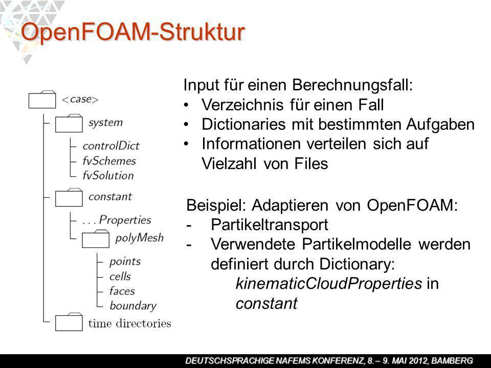 DEUTSCHSPRACHIGE NAFEMS KONFERENZ, 8. – 9. MAI 2012, BAMBERG OpenFOAM-Struktur Input für einen Berechnungsfall: Verzeichnis für einen Fall Dictionarie