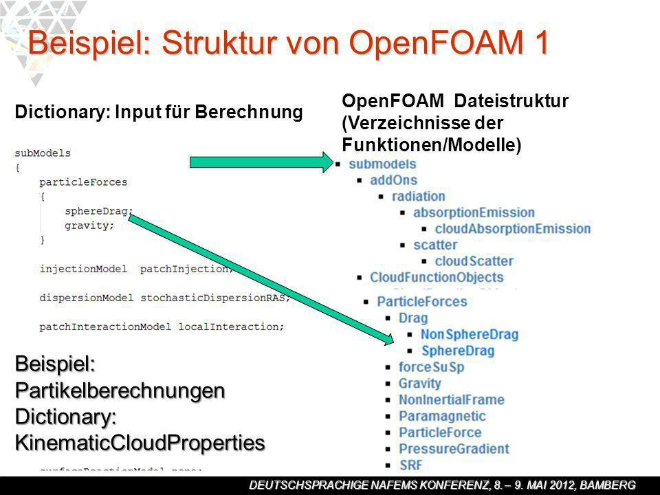 DEUTSCHSPRACHIGE NAFEMS KONFERENZ, 8. – 9. MAI 2012, BAMBERG Beispiel: Struktur von OpenFOAM 1 Dictionary: Input für Berechnung Beispiel: Partikelbere