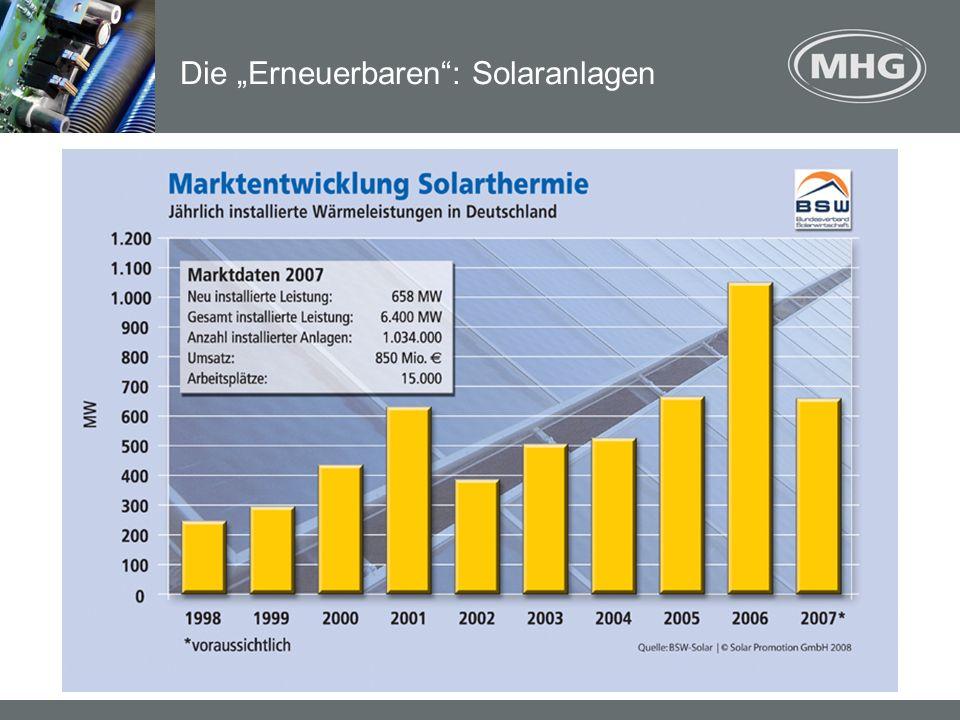 Boom im Bereich Solarthermie: Sechs Prozent der Wohngebäude heizen inzwischen mit Solarwärme.