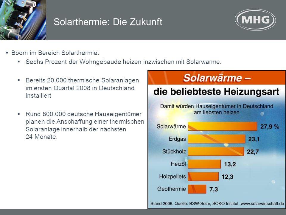Boom im Bereich Solarthermie: Sechs Prozent der Wohngebäude heizen inzwischen mit Solarwärme. Bereits 20.000 thermische Solaranlagen im ersten Quartal