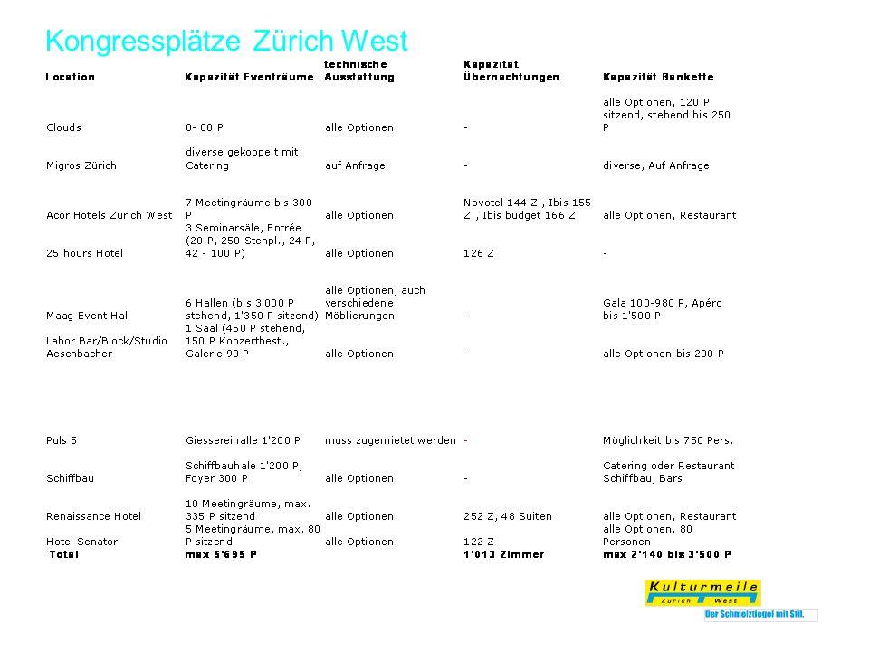Kongressplätze Zürich West