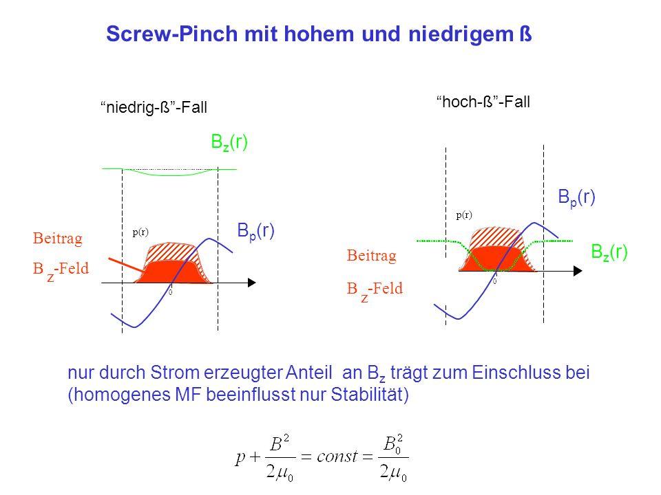 niedrig-ß-Fall p(r) 0 Beitrag B z -Feld B p (r) B z (r) hoch-ß-Fall p(r) 0 Beitrag B z -Feld B z (r) B p (r) Screw-Pinch mit hohem und niedrigem ß nur
