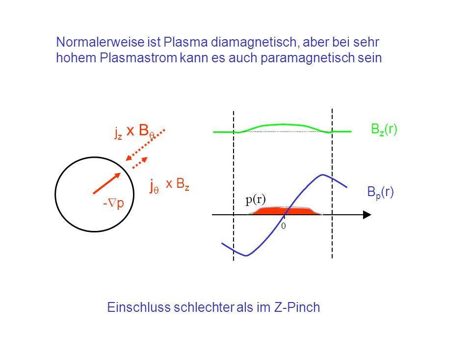 Normalerweise ist Plasma diamagnetisch, aber bei sehr hohem Plasmastrom kann es auch paramagnetisch sein p(r) 0 B z (r) B p (r) x B z j jzjz x B - p E
