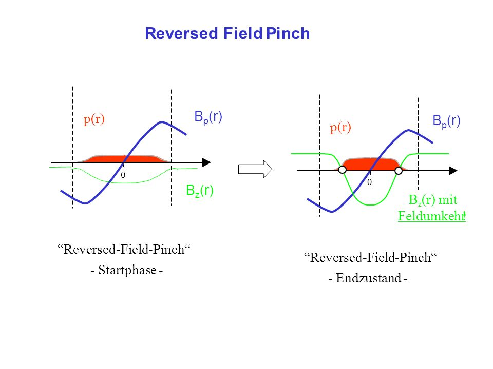 Reversed Field Pinch p(r) 0 Reversed-Field-Pinch - Startphase - B z (r) B p (r) p(r) 0 Reversed-Field-Pinch - Endzustand - B z (r) mit Feldumkehr.
