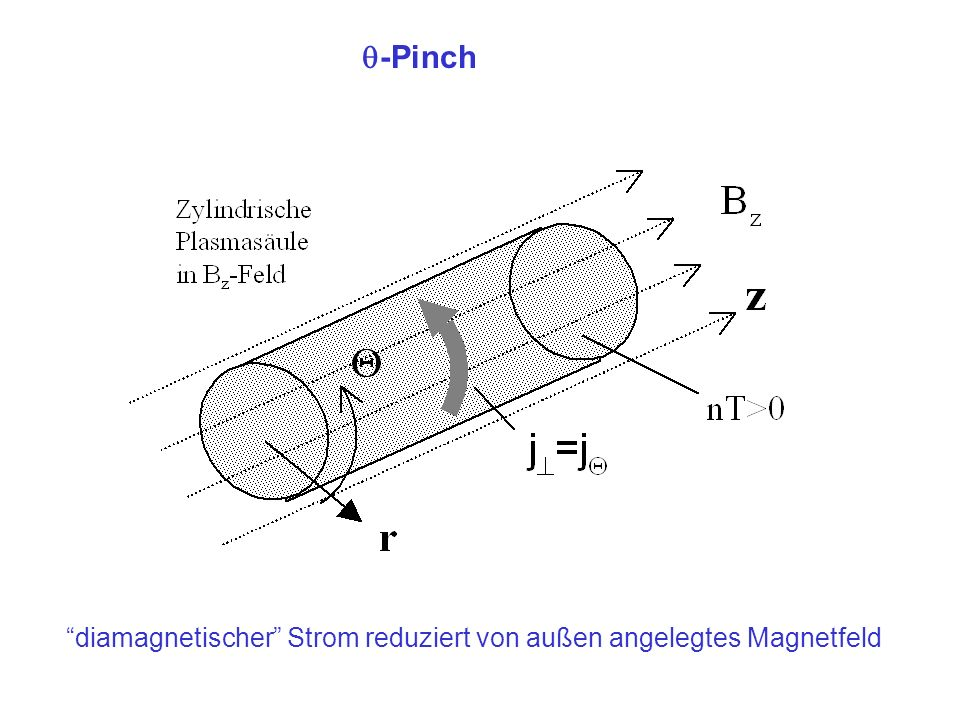 Der Screw-Pinch Schlechte Stabilitätseigenschaften von - und Z-Pinch Strom und B-Feld in z- und - Richtung Feldliniensteigung: