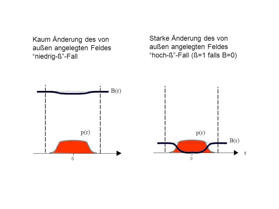 p(r) B(r) 0 p(r) B(r) r 0 Kaum Änderung des von außen angelegten Feldes niedrig-ß-Fall Starke Änderung des von außen angelegten Feldes hoch-ß-Fall (ß=