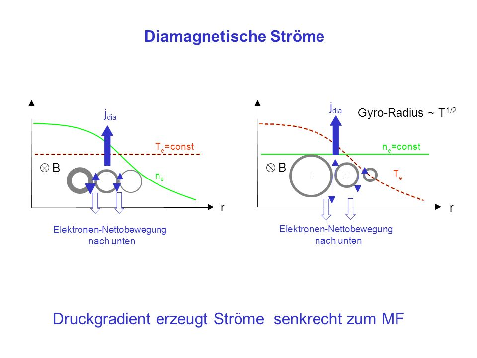 niedrig-ß-Fall p(r) 0 Beitrag B z -Feld B p (r) B z (r) hoch-ß-Fall p(r) 0 Beitrag B z -Feld B z (r) B p (r) Screw-Pinch mit hohem und niedrigem ß nur durch Strom erzeugter Anteil an B z trägt zum Einschluss bei (homogenes MF beeinflusst nur Stabilität)