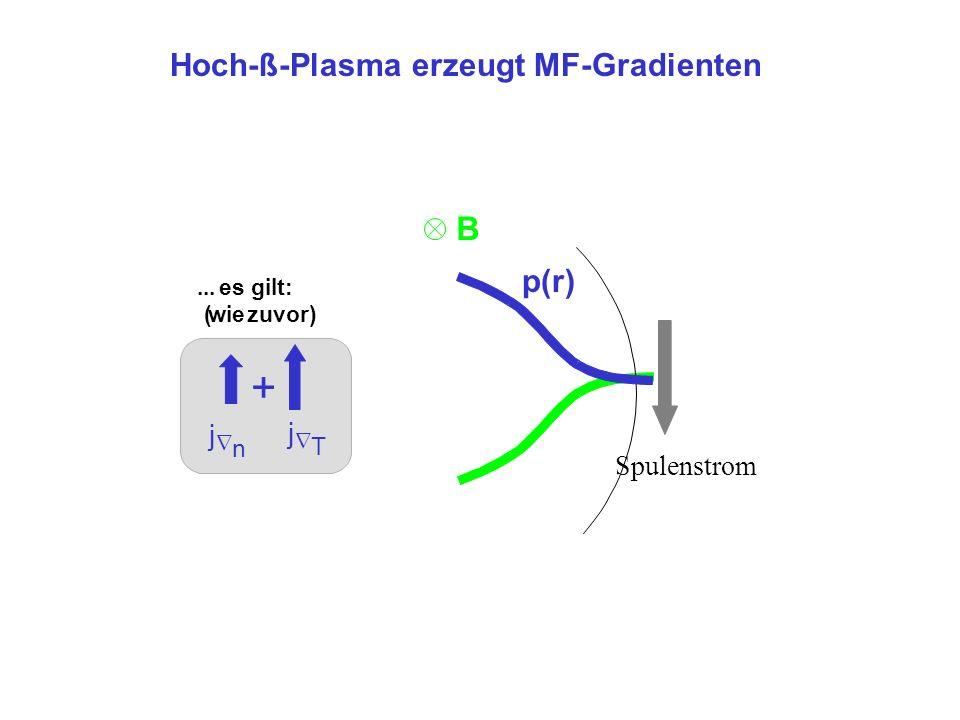 Spulenstrom B... es gilt: (wiezuvor) j n j T + Hoch-ß-Plasma erzeugt MF-Gradienten p(r)