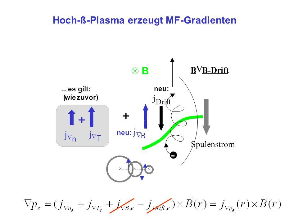 Spulenstrom B... es gilt: (wiezuvor) j n j T + j Drift neu: B B-Drift - - Hoch-ß-Plasma erzeugt MF-Gradienten j B + neu: