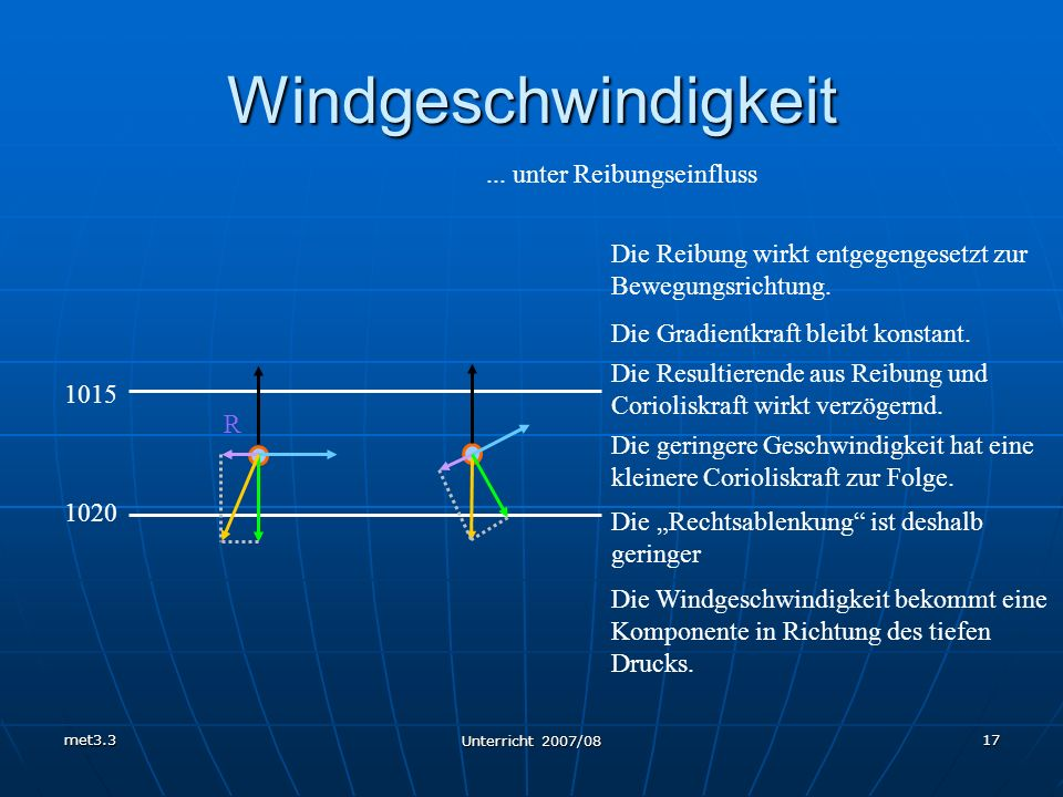 met3.3 Unterricht 2007/08 17 Windgeschwindigkeit... unter Reibungseinfluss R 1020 1015 Die Reibung wirkt entgegengesetzt zur Bewegungsrichtung. Die Gr