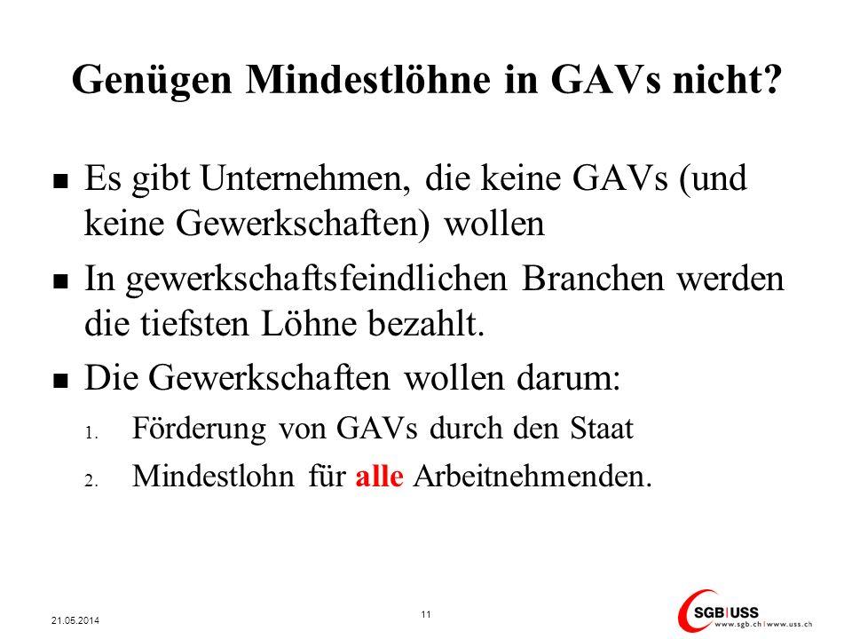 Genügen Mindestlöhne in GAVs nicht? Es gibt Unternehmen, die keine GAVs (und keine Gewerkschaften) wollen In gewerkschaftsfeindlichen Branchen werden