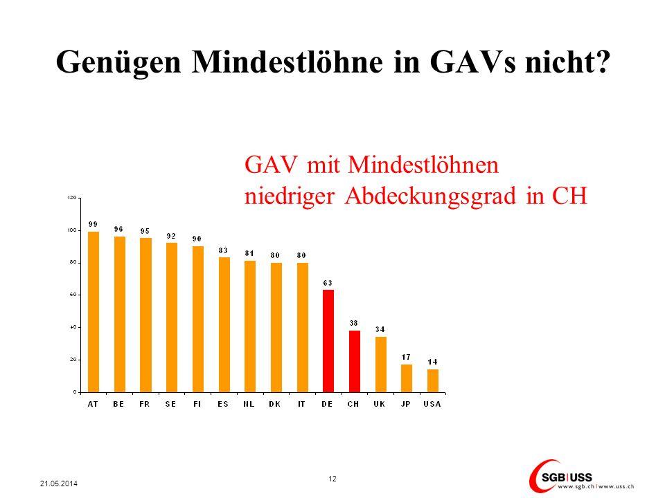 Genügen Mindestlöhne in GAVs nicht? GAV mit Mindestlöhnen niedriger Abdeckungsgrad in CH 21.05.2014 12