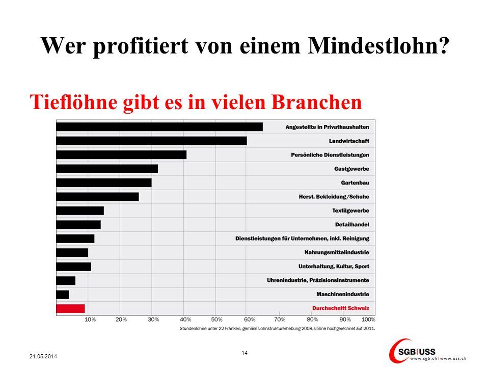 Wer profitiert von einem Mindestlohn? 21.05.2014 14 Tieflöhne gibt es in vielen Branchen