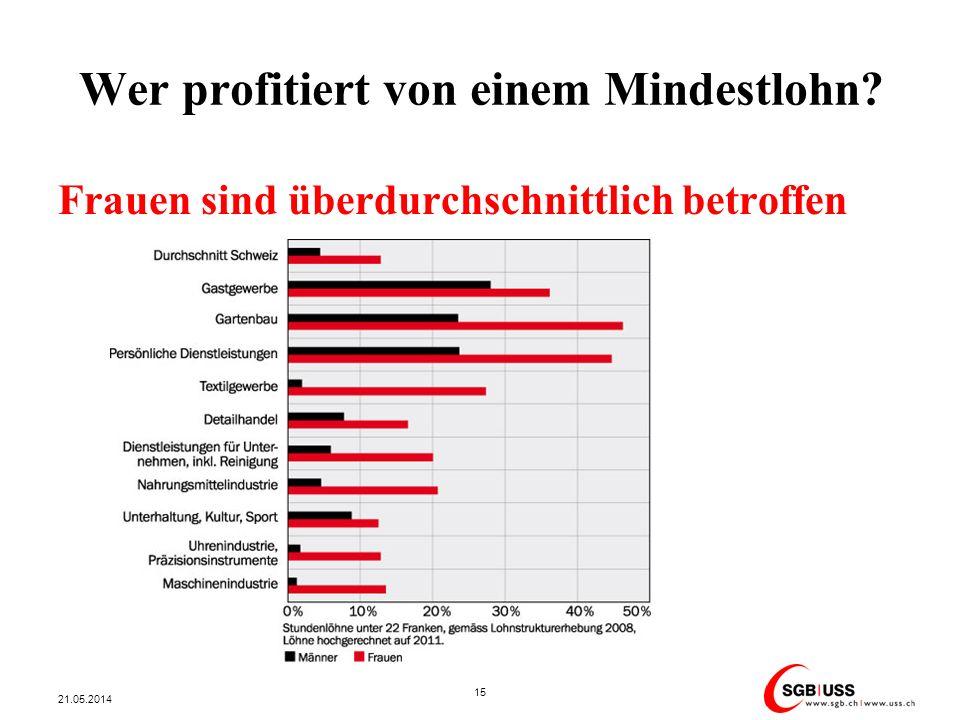 Wer profitiert von einem Mindestlohn? 21.05.2014 15 Frauen sind überdurchschnittlich betroffen