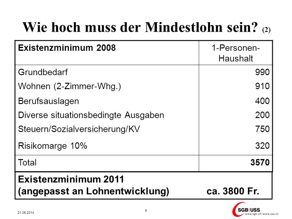 Wie hoch muss der Mindestlohn sein? (2) 21.05.2014 8 Existenzminimum 20081-Personen- Haushalt Grundbedarf990 Wohnen (2-Zimmer-Whg.)910 Berufsauslagen4