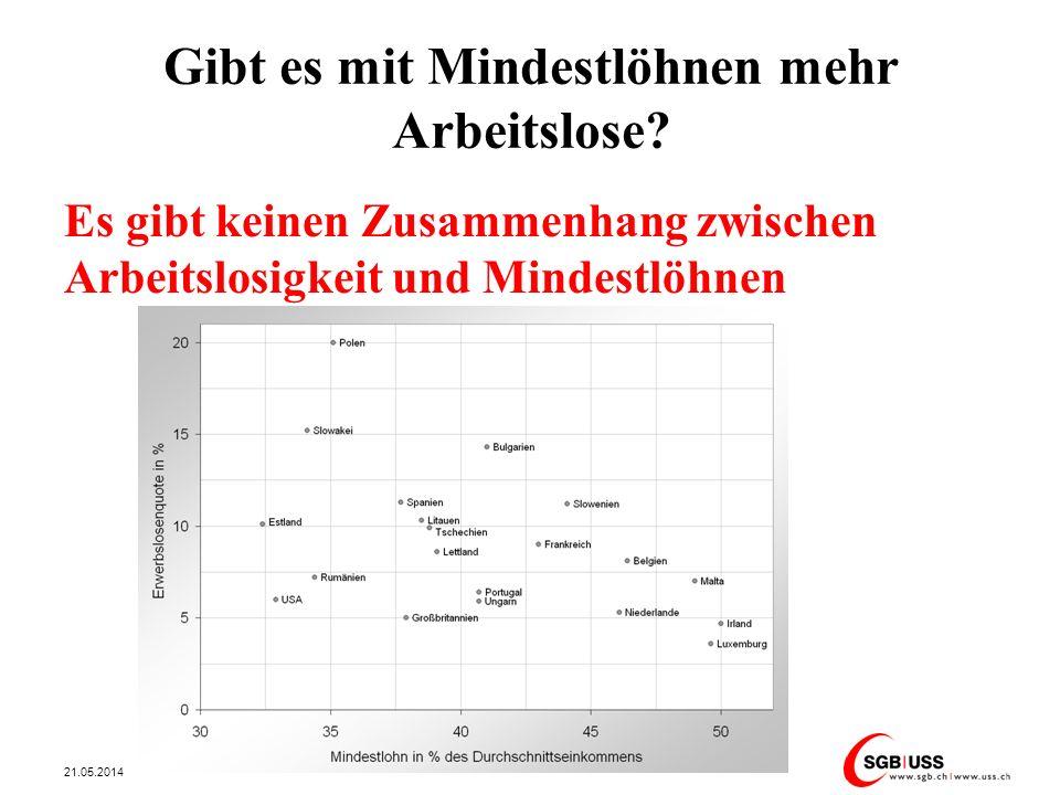 Gibt es mit Mindestlöhnen mehr Arbeitslose? Es gibt keinen Zusammenhang zwischen Arbeitslosigkeit und Mindestlöhnen 21.05.2014 9