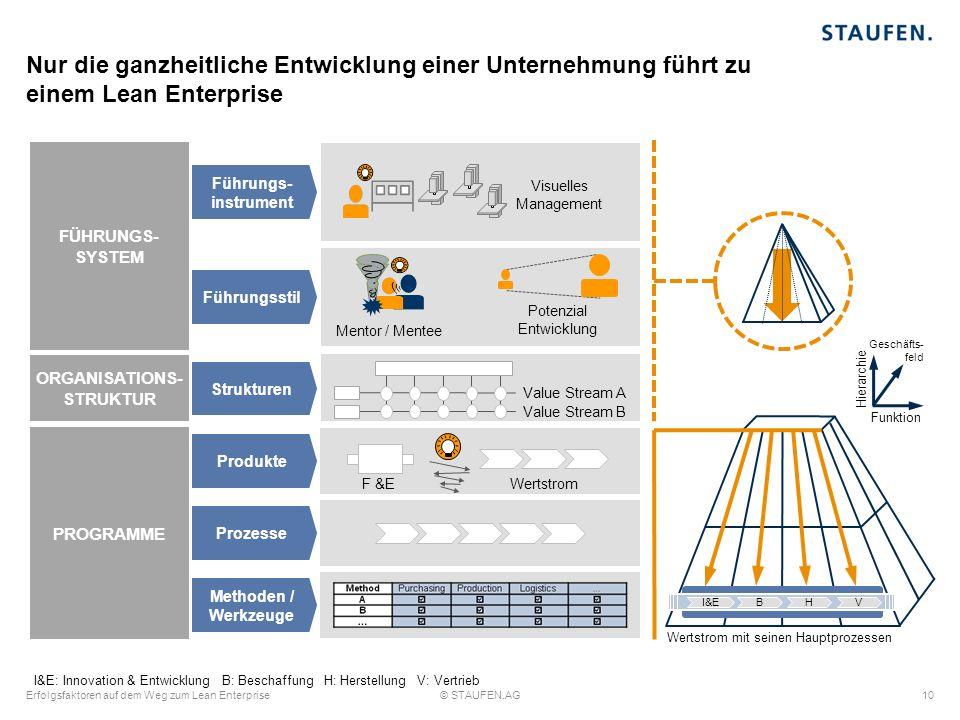 PROGRAMME ProzesseProdukte F &EWertstrom Methoden / Werkzeuge Nur die ganzheitliche Entwicklung einer Unternehmung führt zu einem Lean Enterprise Funk