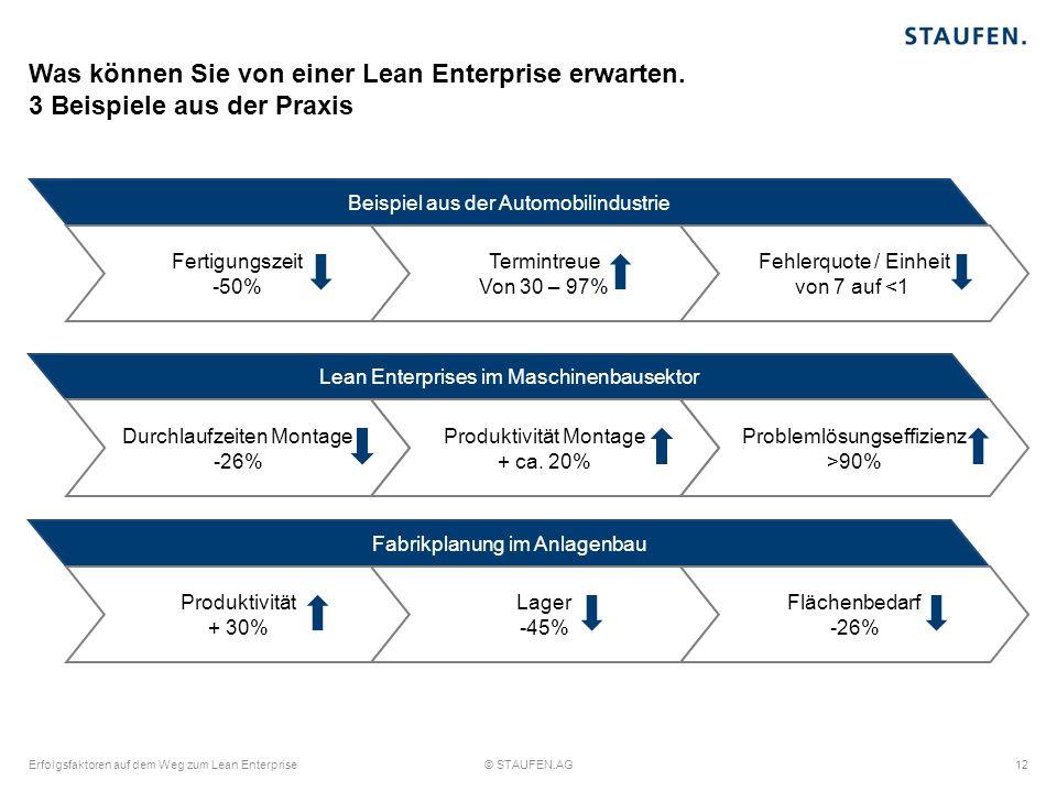 Was können Sie von einer Lean Enterprise erwarten. 3 Beispiele aus der Praxis Beispiel aus der Automobilindustrie Fertigungszeit -50% Termintreue Von