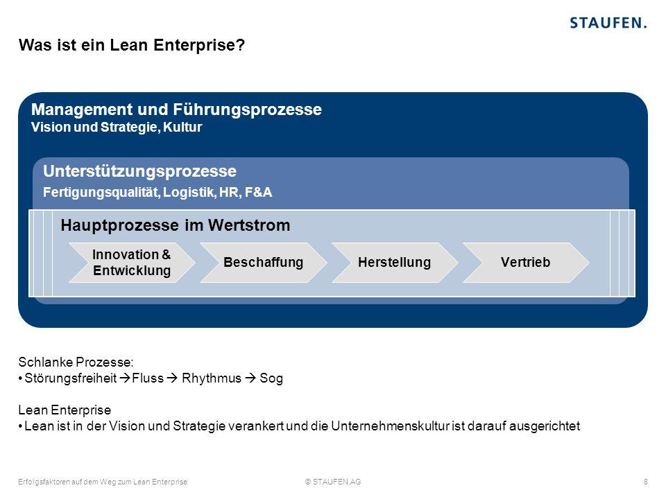 Lean Management ist als Teil der Strategie im Unternehmen verankern, um die Veränderungskultur zu etablieren Geschäftsfeldstrategien (überfunktional) Unternehmensstrategie (überfunktional) Funktionsbereichs- strategien (funktional) Funktion Hierarchie Geschäfts- feld I&EVHB Wertstrom mit seinen Hauptprozessen I&E: Innovation & Entwicklung B: Beschaffung H: Herstellung V: Vertrieb Erfolgsfaktoren auf dem Weg zum Lean Enterprise9© STAUFEN.AG