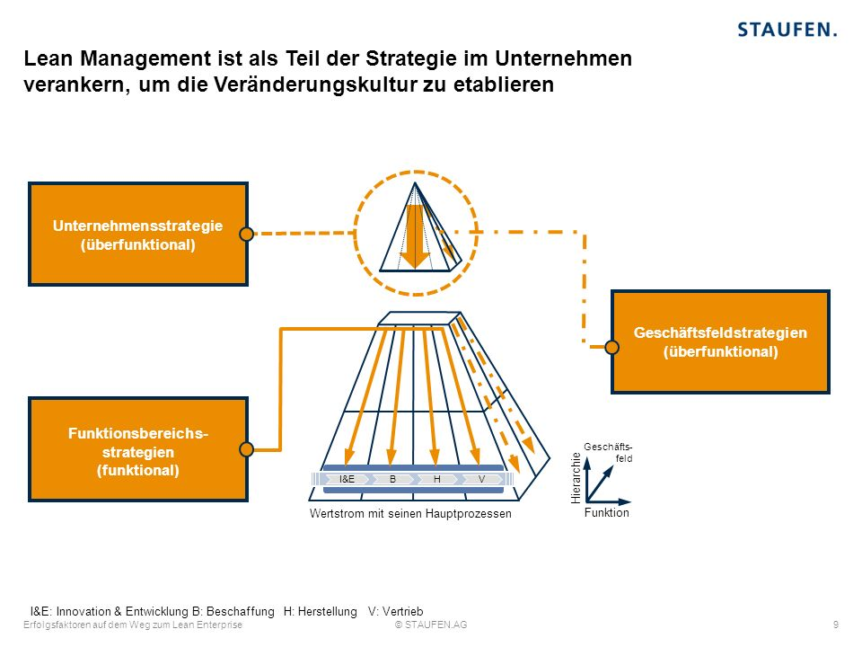 Lean Management ist als Teil der Strategie im Unternehmen verankern, um die Veränderungskultur zu etablieren Geschäftsfeldstrategien (überfunktional)