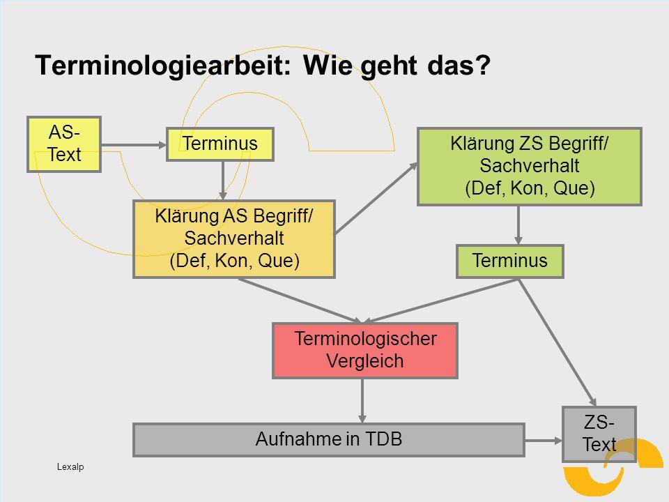Lexalp Terminologiearbeit: Wie geht das? AS- Text Terminus Klärung AS Begriff/ Sachverhalt (Def, Kon, Que) Klärung ZS Begriff/ Sachverhalt (Def, Kon,