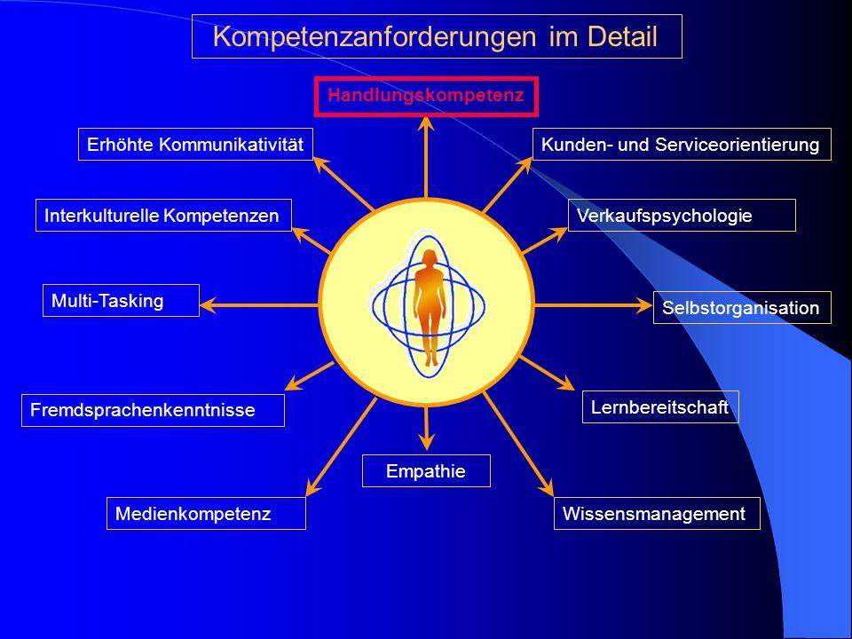 Qualifikationen Handlungskompetenz FachkompetenzMethodenkompetenz Persönlichkeitskompetenz Belastbarkeit, Ausdauer, Lernbereitschaft, Auftreten, Selbs