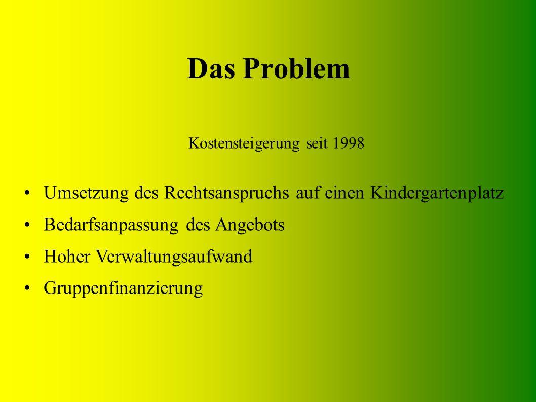 Das Problem Kostensteigerung seit 1998 Umsetzung des Rechtsanspruchs auf einen Kindergartenplatz Bedarfsanpassung des Angebots Hoher Verwaltungsaufwand Gruppenfinanzierung