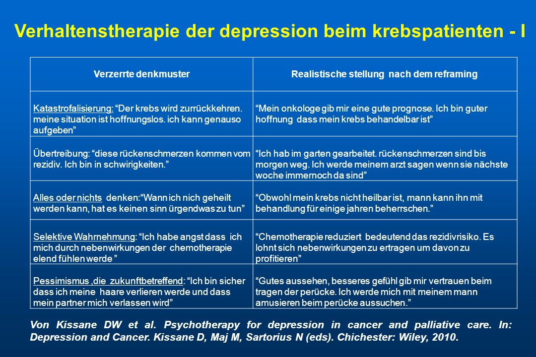 Von Kissane DW et al.Psychotherapy for depression in cancer and palliative care.