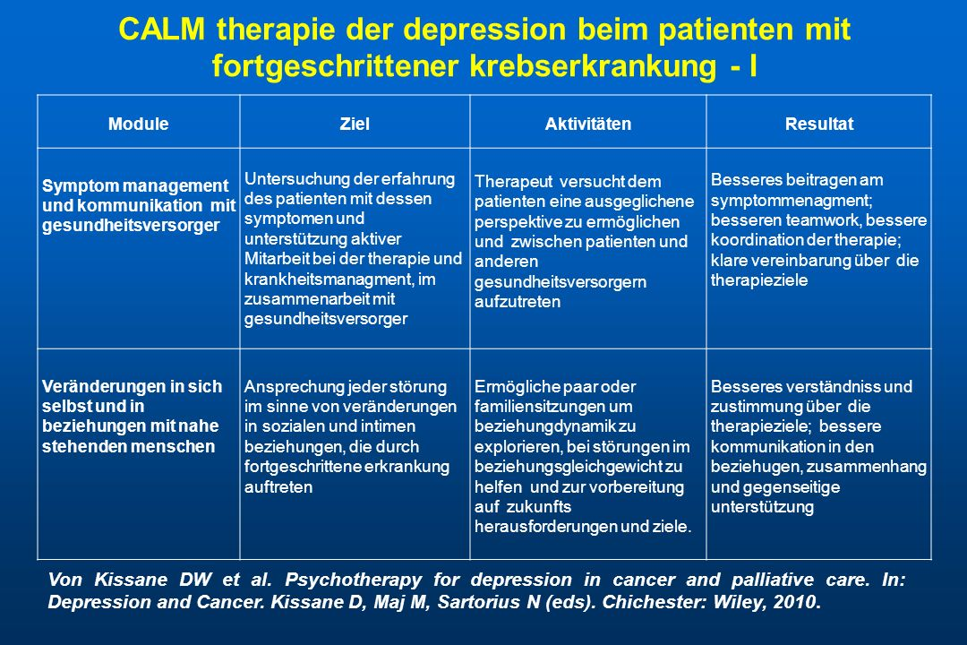 CALM therapie der depression beim patienten mit fortgeschrittener krebserkrankung - I ModuleZielAktivitätenResultat Symptom management und kommunikation mit gesundheitsversorger Untersuchung der erfahrung des patienten mit dessen symptomen und unterstützung aktiver Mitarbeit bei der therapie und krankheitsmanagment, im zusammenarbeit mit gesundheitsversorger Therapeut versucht dem patienten eine ausgeglichene perspektive zu ermöglichen und zwischen patienten und anderen gesundheitsversorgern aufzutreten Besseres beitragen am symptommenagment; besseren teamwork, bessere koordination der therapie; klare vereinbarung über die therapieziele Veränderungen in sich selbst und in beziehungen mit nahe stehenden menschen Ansprechung jeder störung im sinne von veränderungen in sozialen und intimen beziehungen, die durch fortgeschrittene erkrankung auftreten Ermögliche paar oder familiensitzungen um beziehungdynamik zu explorieren, bei störungen im beziehungsgleichgewicht zu helfen und zur vorbereitung auf zukunfts herausforderungen und ziele.