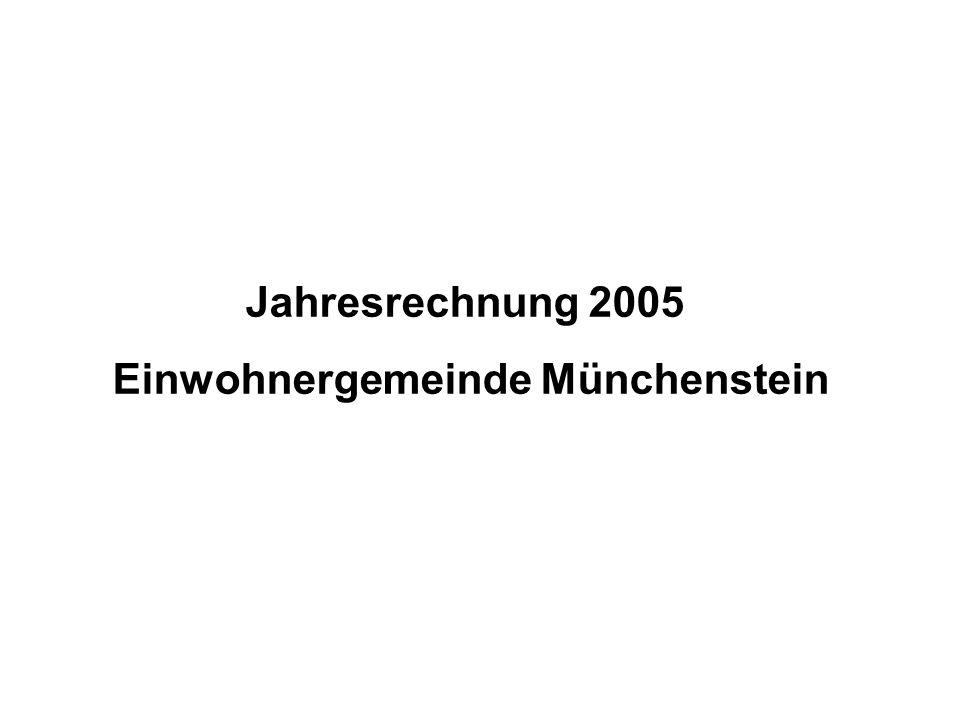 Jahresrechnung 2005 der Einwohnergemeinde Münchenstein in Tausend Franken AufwandErtrag Aufwand-/ Ertrags- überschuss Eigenkapital Bilanzfehl- betrag Rechnung 54 06155 0621 001 Budget 50 00049 167-833-1 396 Differenz 4 0615 8951 834