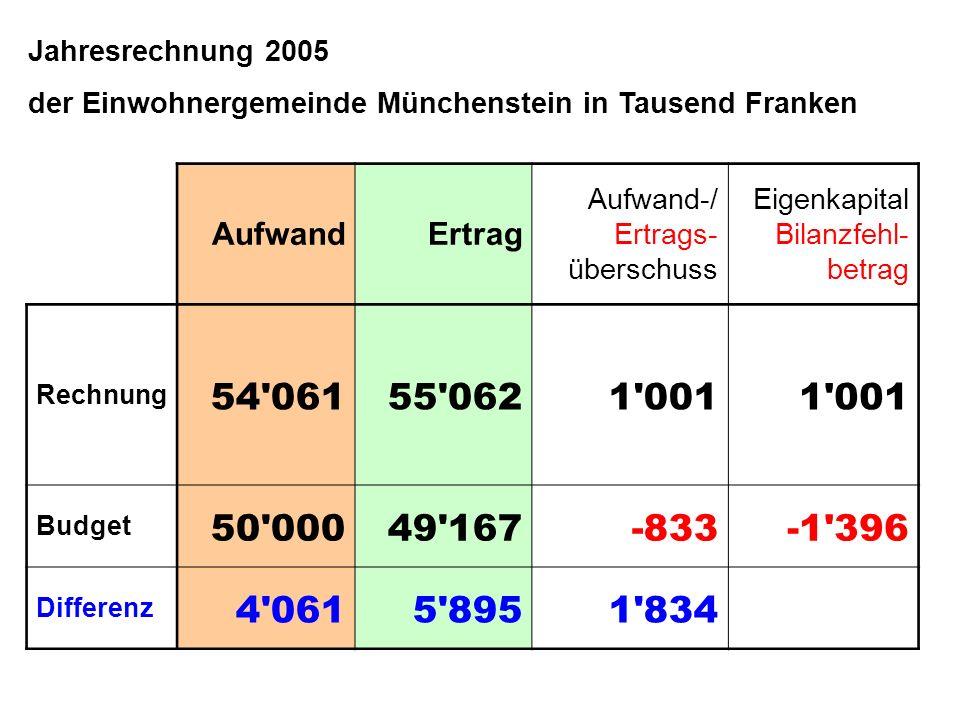 Jahresrechnung 2005 der Einwohnergemeinde Münchenstein in Tausend Franken AufwandErtrag Aufwand-/ Ertrags- überschuss Eigenkapital Bilanzfehl- betrag