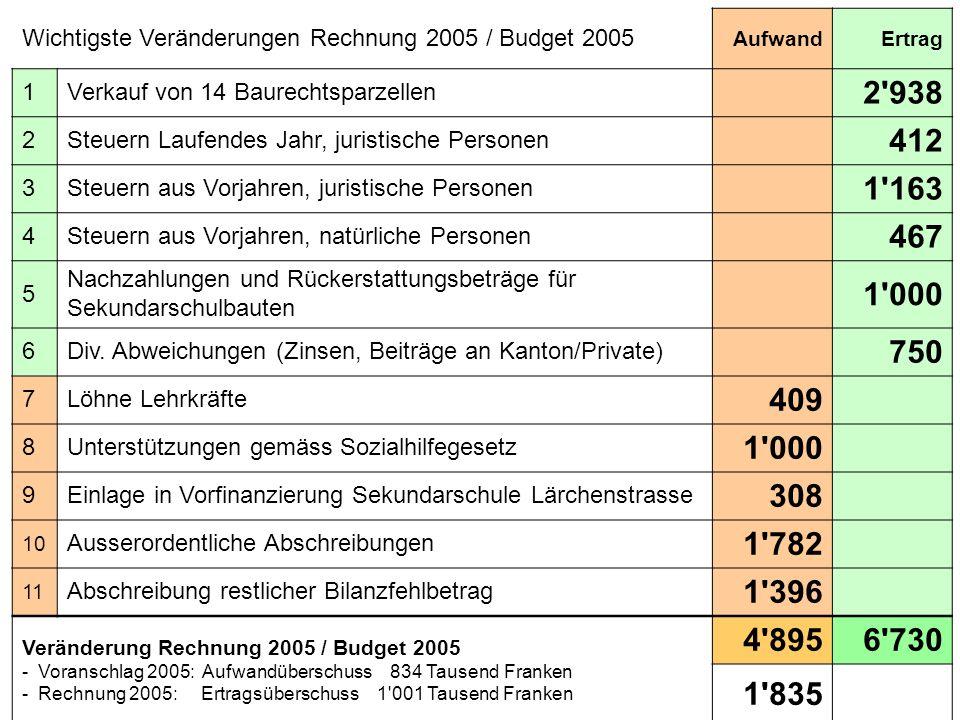 Wichtigste Veränderungen Rechnung 2005 / Budget 2005 AufwandErtrag 1Verkauf von 14 Baurechtsparzellen 2'938 2Steuern Laufendes Jahr, juristische Perso