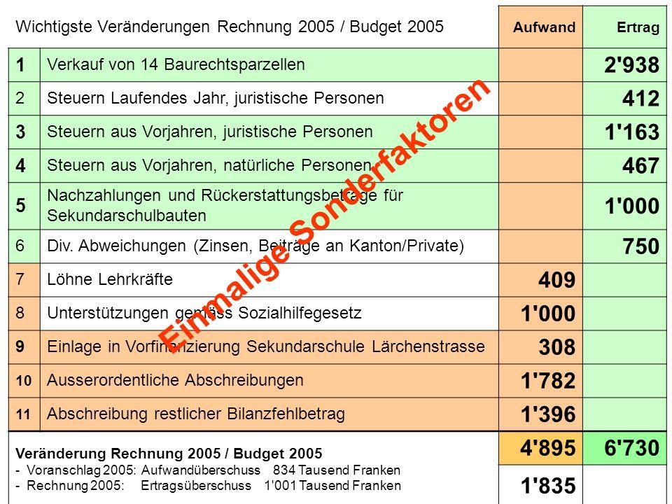 Wichtigste Veränderungen Rechnung 2005 / Budget 2005 AufwandErtrag 1 Verkauf von 14 Baurechtsparzellen 2'938 2Steuern Laufendes Jahr, juristische Pers