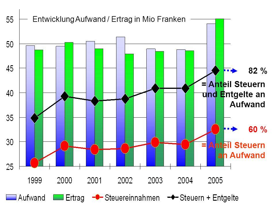 Entwicklung Aufwand / Ertrag in Mio Franken 60 % 82 % = Anteil Steuern an Aufwand = Anteil Steuern und Entgelte an Aufwand