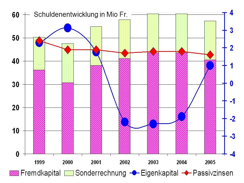 40.6 43.6 41.138.1 30.7 36.2 Schuldenabbau - 3 Mio Fr.