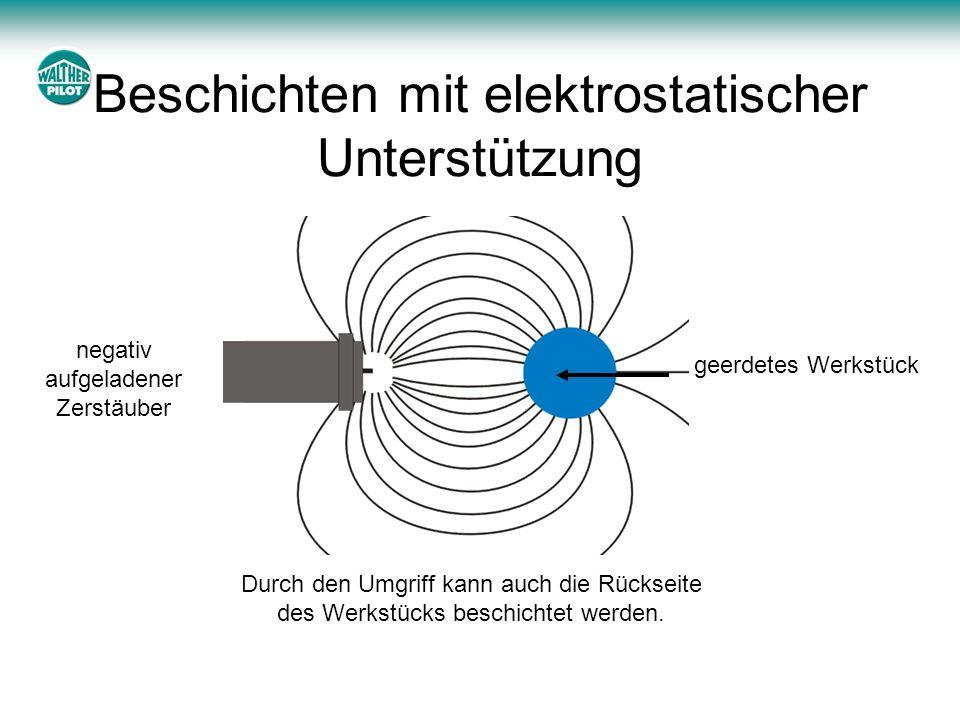 Beschichten mit elektrostatischer Unterstützung geerdetes Werkstück negativ aufgeladener Zerstäuber Durch den Umgriff kann auch die Rückseite des Werk