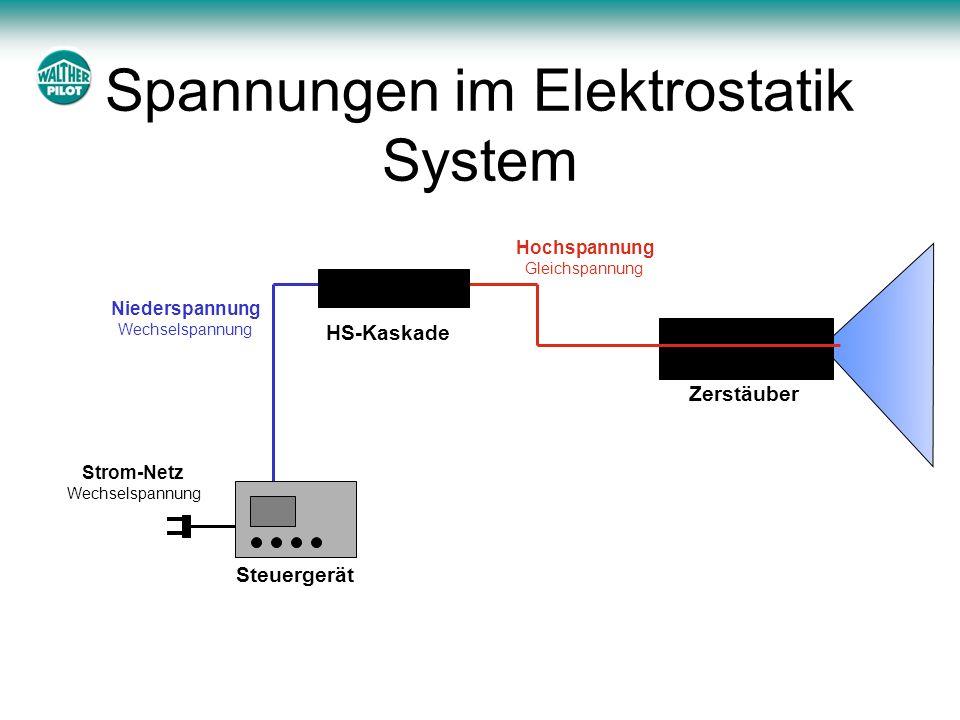 Spannungen im Elektrostatik System Steuergerät HS-Kaskade Zerstäuber Strom-Netz Wechselspannung Niederspannung Wechselspannung Hochspannung Gleichspan