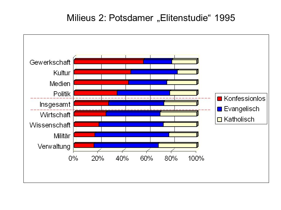 Milieus 2: Potsdamer Elitenstudie 1995
