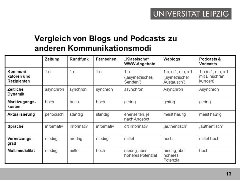 13 Vergleich von Blogs und Podcasts zu anderen Kommunikationsmodi ZeitungRundfunkFernsehenKlassische WWW-Angebote WeblogsPodcasts & Vodcasts Kommuni-