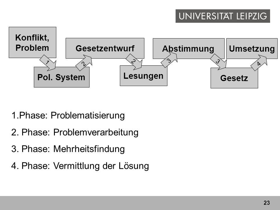 23 Gesetz Konflikt, Problem Pol. System Umsetzung Gesetzentwurf Lesungen Abstimmung 1 23 2 3 4 1.Phase: Problematisierung 2. Phase: Problemverarbeitun