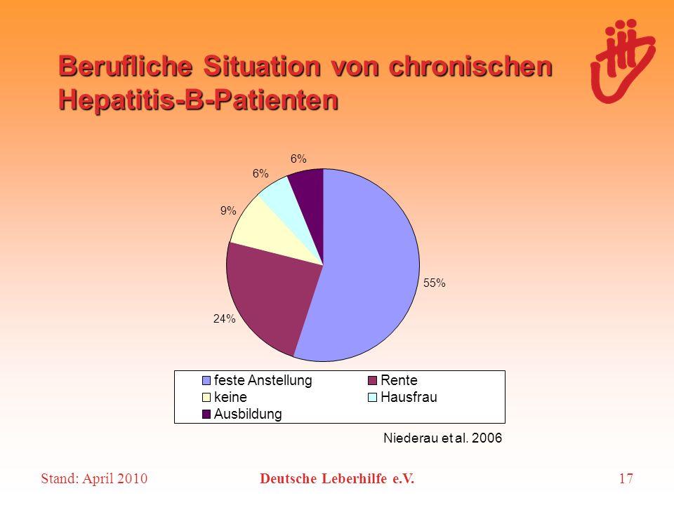 Stand: April 2010Deutsche Leberhilfe e.V.17 Berufliche Situation von chronischen Hepatitis-B-Patienten 55% 24% 9% 6% feste AnstellungRente keineHausfr