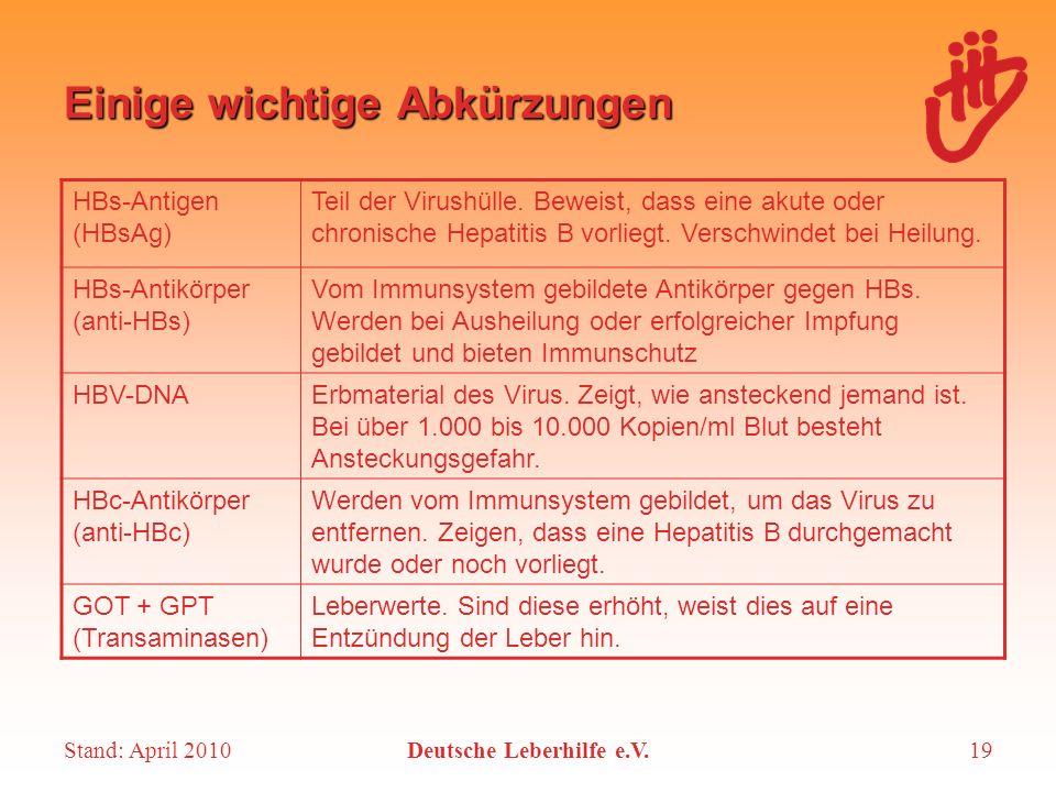Stand: April 2010Deutsche Leberhilfe e.V.19 Einige wichtige Abkürzungen HBs-Antigen (HBsAg) Teil der Virushülle. Beweist, dass eine akute oder chronis