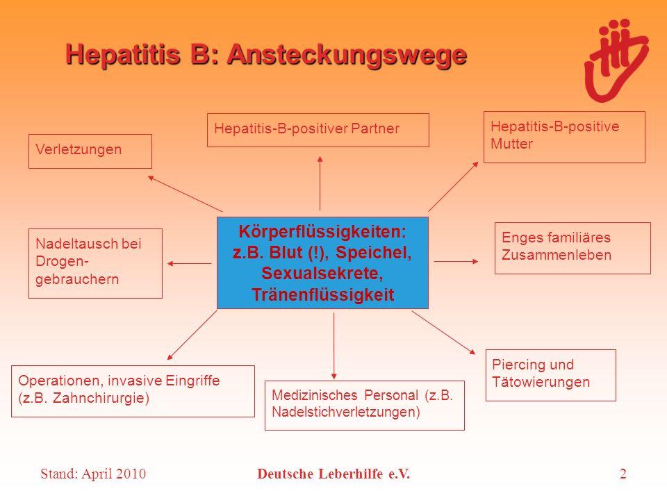Stand: April 2010Deutsche Leberhilfe e.V.2 Hepatitis B: Ansteckungswege Körperflüssigkeiten: z.B. Blut (!), Speichel, Sexualsekrete, Tränenflüssigkeit