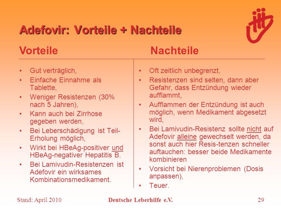 Stand: April 2010Deutsche Leberhilfe e.V.29 Adefovir: Vorteile + Nachteile Gut verträglich, Einfache Einnahme als Tablette, Weniger Resistenzen (30% n