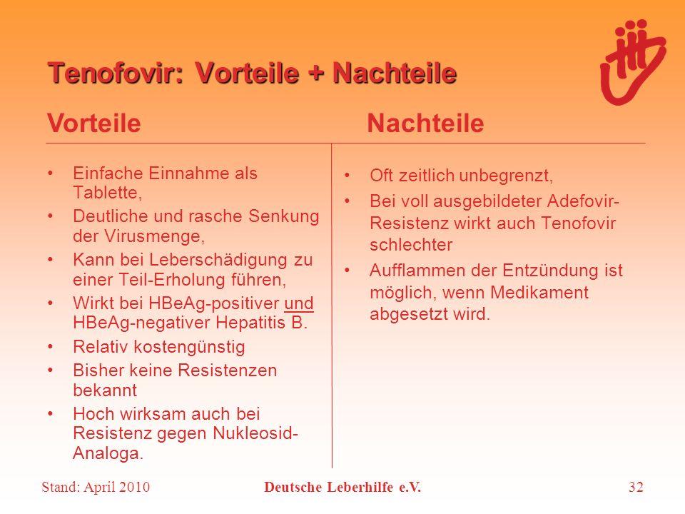 Stand: April 2010Deutsche Leberhilfe e.V.32 Tenofovir: Vorteile + Nachteile Einfache Einnahme als Tablette, Deutliche und rasche Senkung der Virusmeng