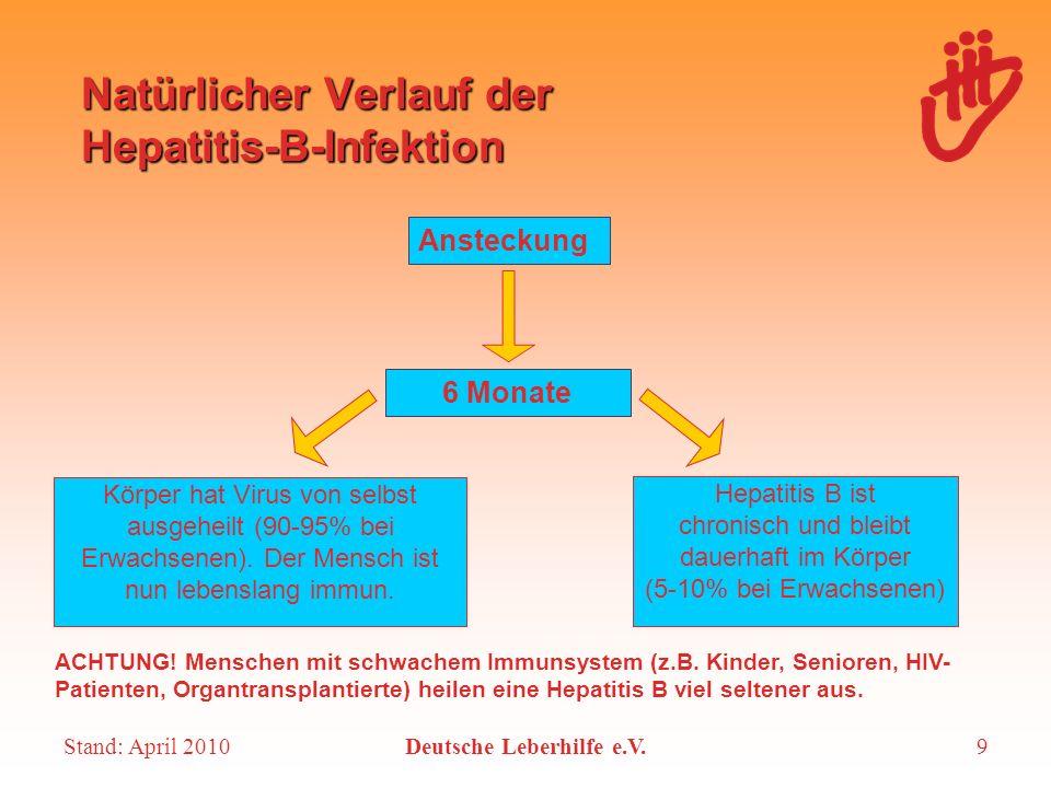 Stand: April 2010Deutsche Leberhilfe e.V.9 Natürlicher Verlauf der Hepatitis-B-Infektion Ansteckung 6 Monate Körper hat Virus von selbst ausgeheilt (9
