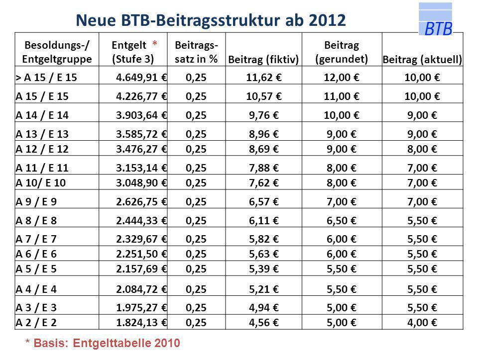 Besoldungs-/ Entgeltgruppe Bei- trags- stufe Beiträge bis einschl.